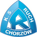 Card Stats for KS Ruch Chorzów